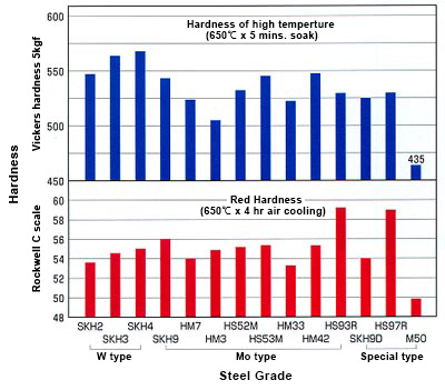 Hardness of high temperture