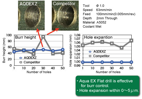 Aqua EX Flat drills is effective for burr control. Hole expansion within 0 to 5 micro m.