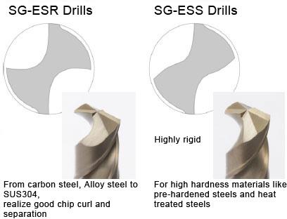 Flute Geometry of SG-ESR