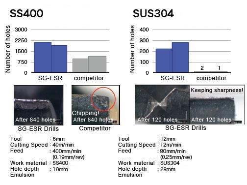 SG-ESR SS400,SUS304 Tool life