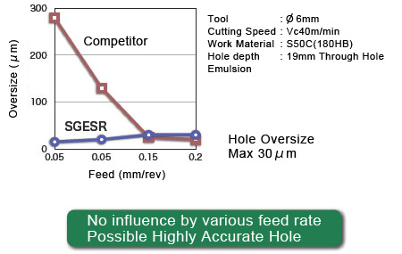 No influence by various feed rate Possible Highly Accurate Hole.