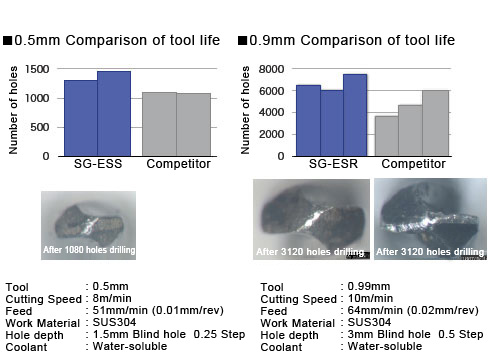 0.5mm/0.9mm Comparison of tool life