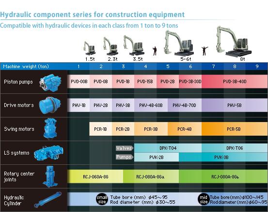 NACHI-FUJIKOSHI CORP  / Product Info  / Hydraulic Equipment